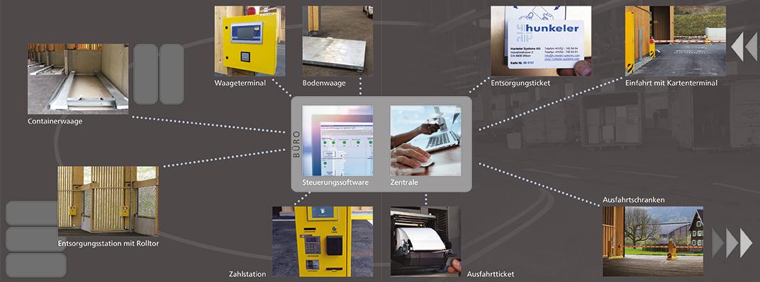 Technologie de pesage