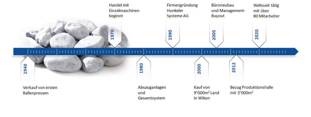 Meilensteine Hunkeler Systeme von 1940-2020